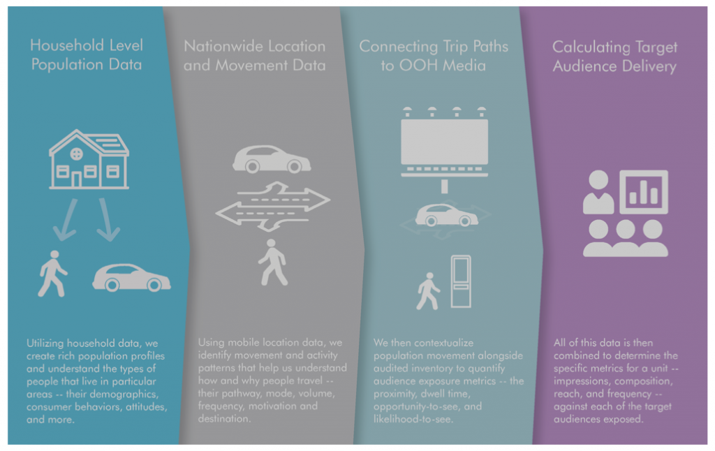 graphic outlining how Geopath understands audience movement and connects it to OOH media to develop its measures