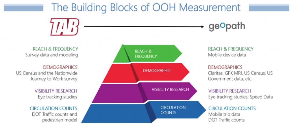 pyramid diagram of building blocks of OOH measurement