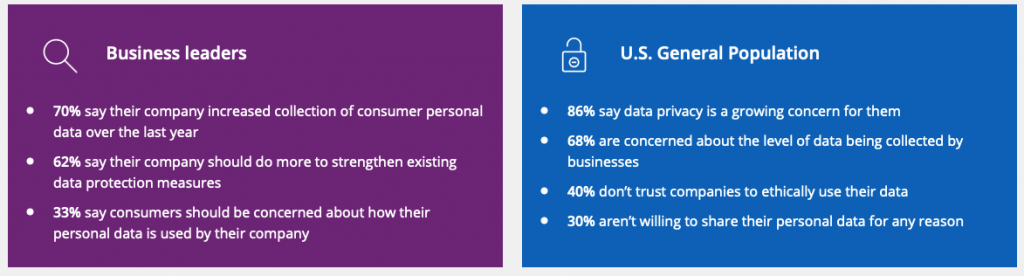 Graph Showing concerns of data processing in Digital Out of Home Advertising