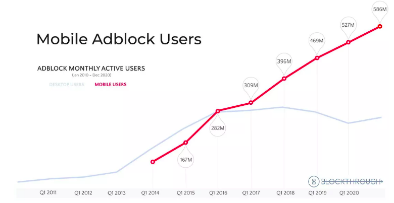 Image graph showing increase in Ad blockers in Digital Out of Home Advertising