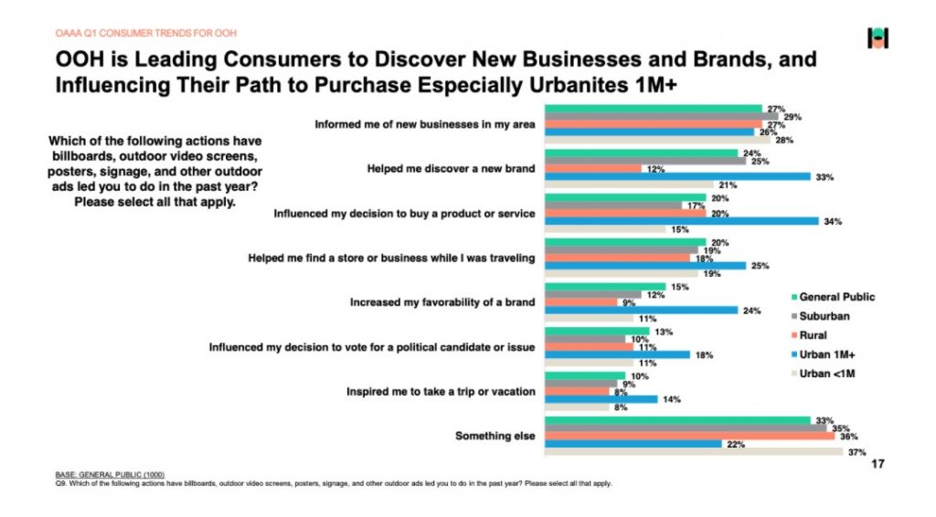 Infographic chart showing the power programmatic DOOH has on consumers discovering new brands